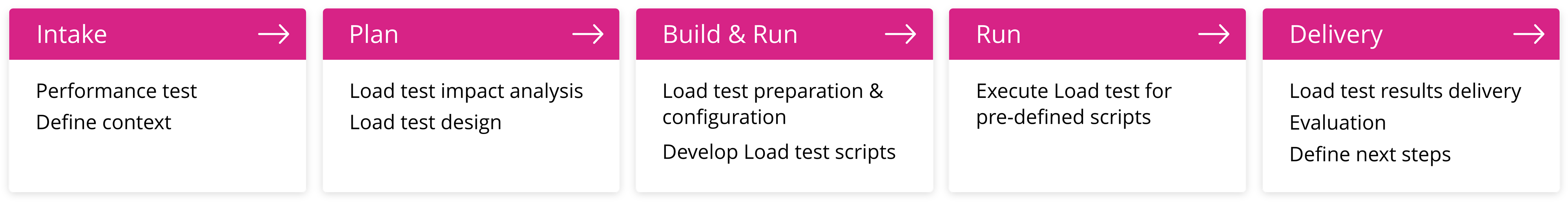LOAD TEST PLAN@2x